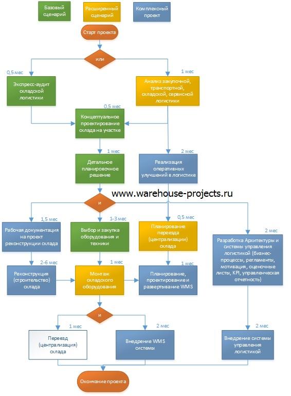 Проект логистического центра